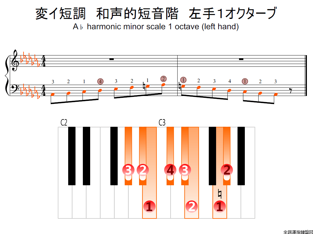f2.-A-flat-m-harmonic-LH1-whole-view-colored