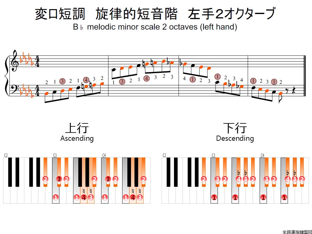 f2.-B-flat-m-melodic-LH2-whlole-view-colored