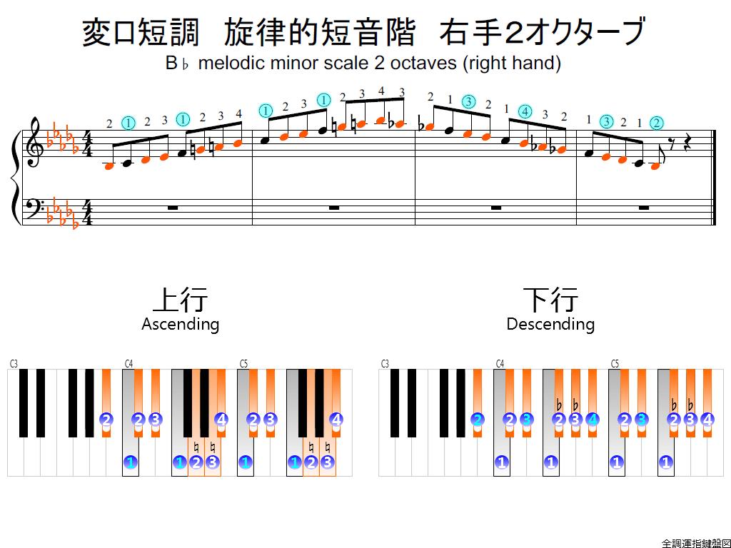 f2.-B-flat-m-melodic-RH2-whole-view-colored