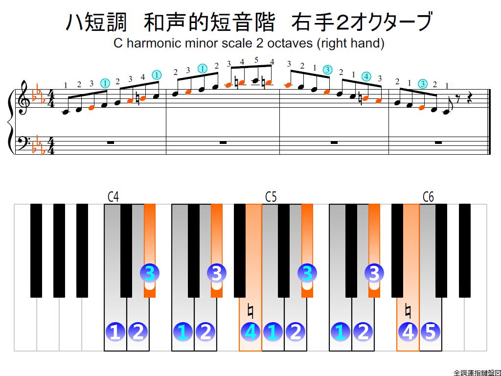 f2.-Cm-harmonic-RH2-whole-view-colored