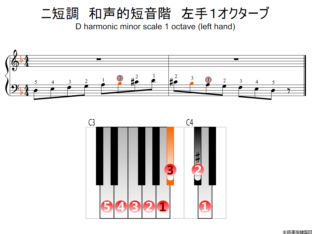f2.-Dm-harmonic-LH1-whole-view-colored