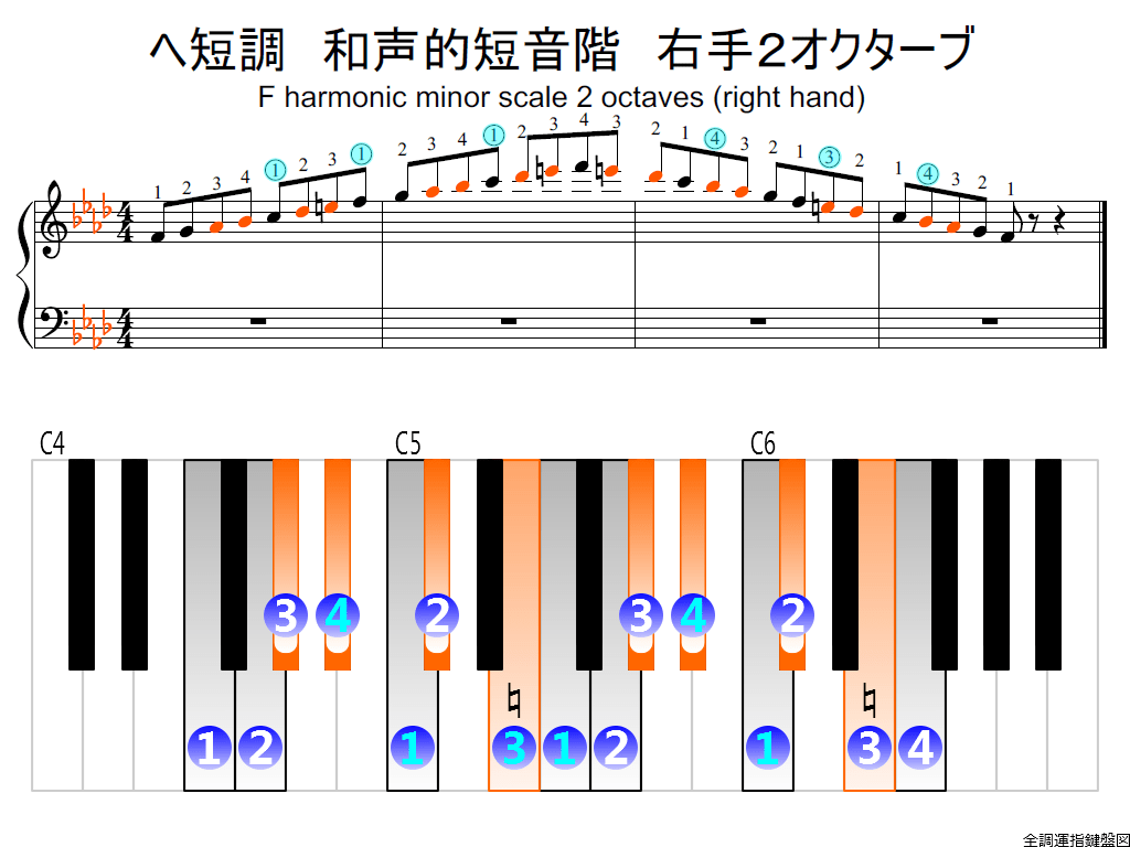 f2.-Fm-harmonic-RH2-wohle-view-colored