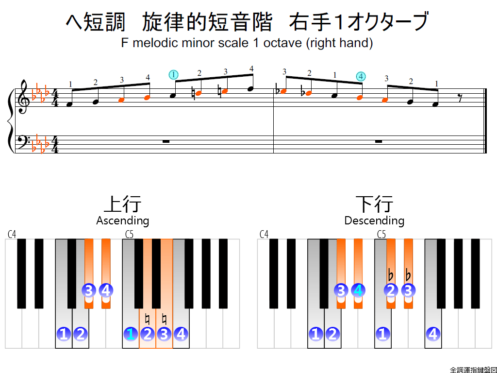 f2.-Fm-melodic-RH1-whole-view-colored