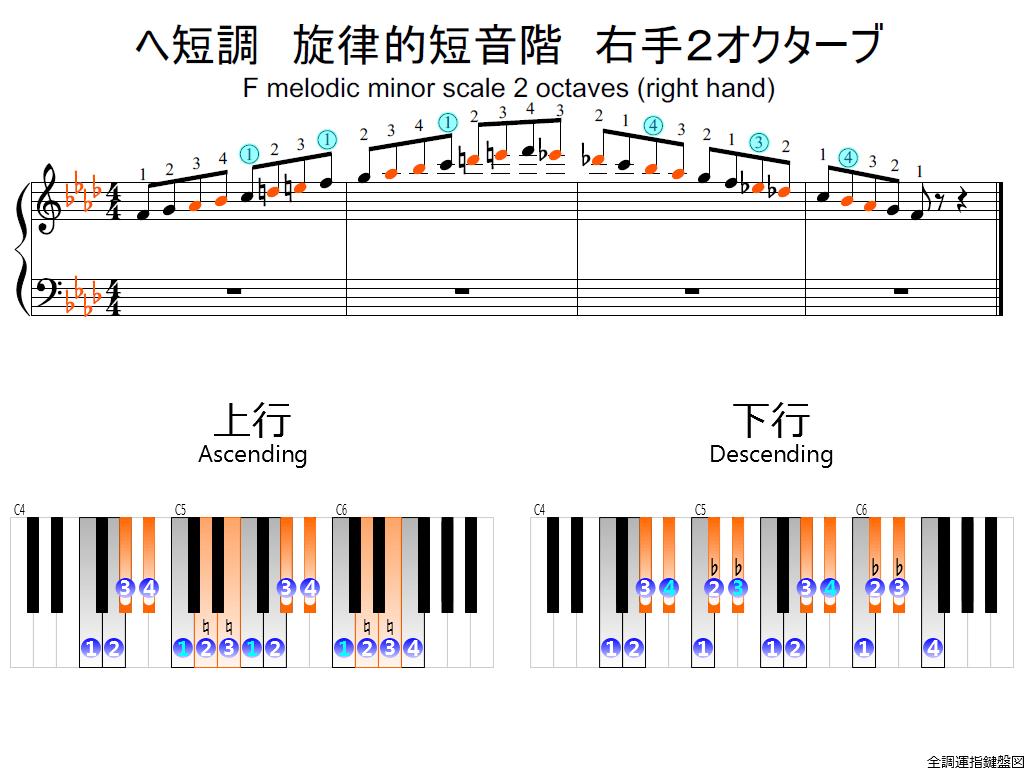 f2.-Fm-melodic-RH2-whole-view-colored