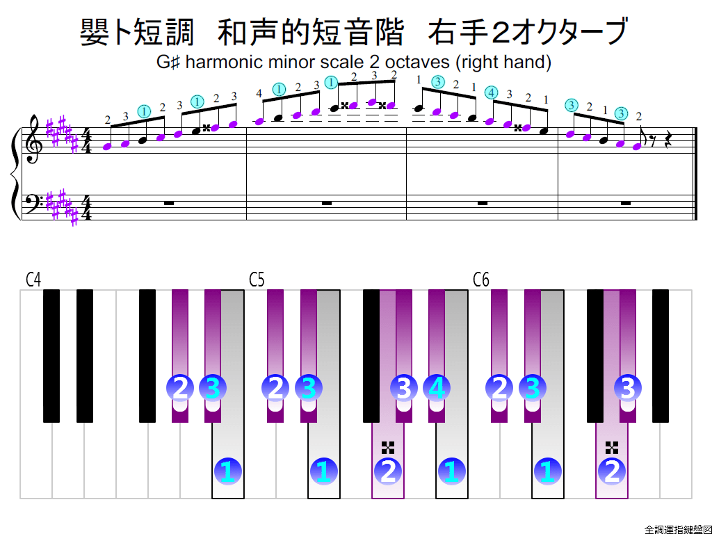 f2.-G-sharp-m-harmonic-RH2-whole-view-colored