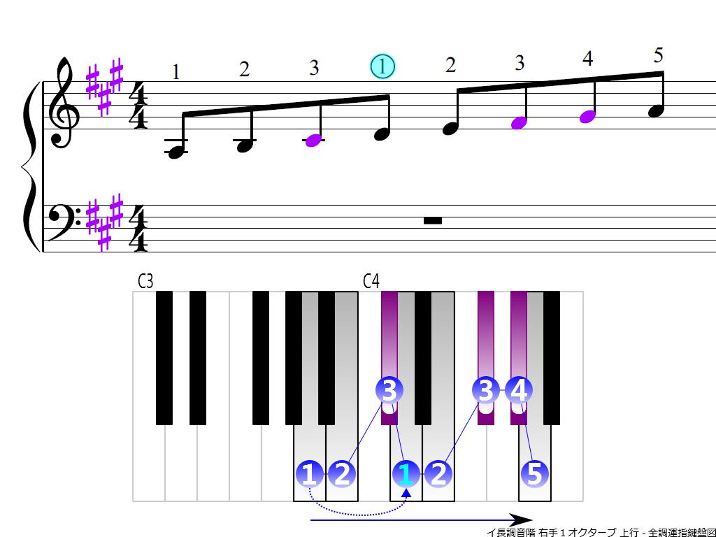 f3.-A-RH1-ascending