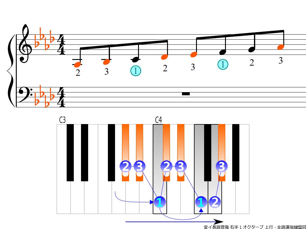 f3.-A-flat-RH1-ascending