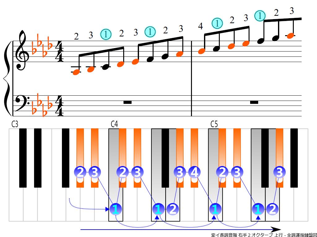 f3.-A-flat-RH2-ascending