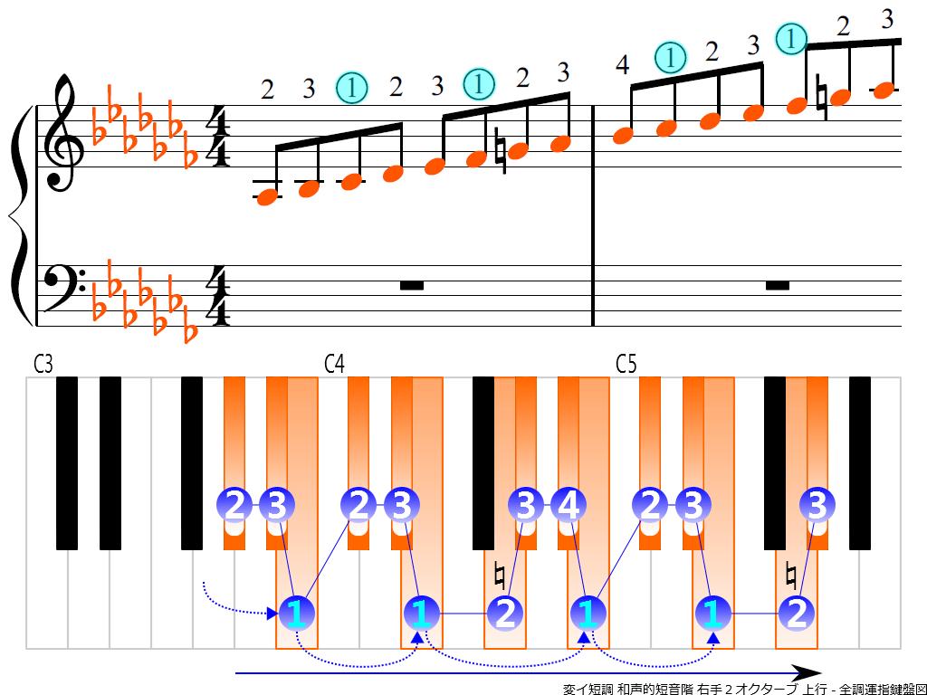 f3.-A-flat-m-harmonic-RH2-ascending