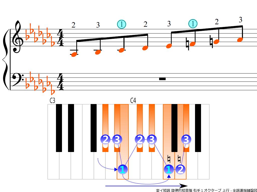 f3.-A-flat-m-melodic-RH1-ascending