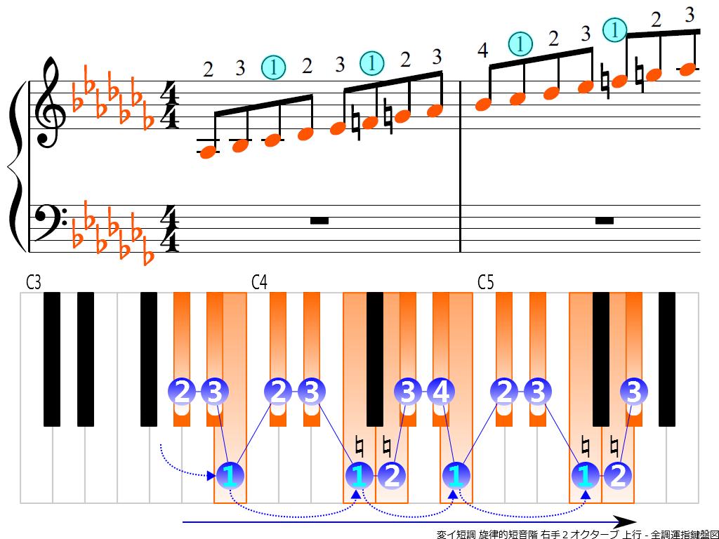 f3.-A-flat-m-melodic-RH2-ascending