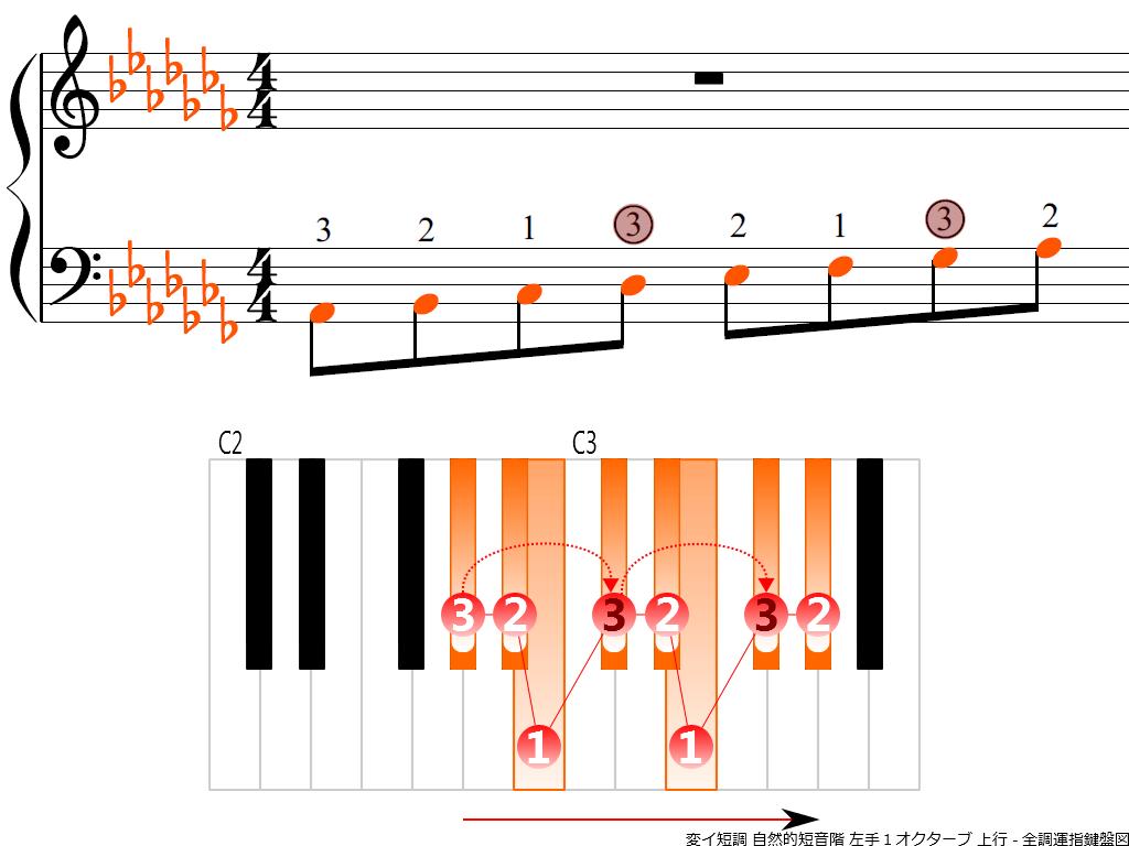 f3.-A-flat-m-natural-LH1-ascending