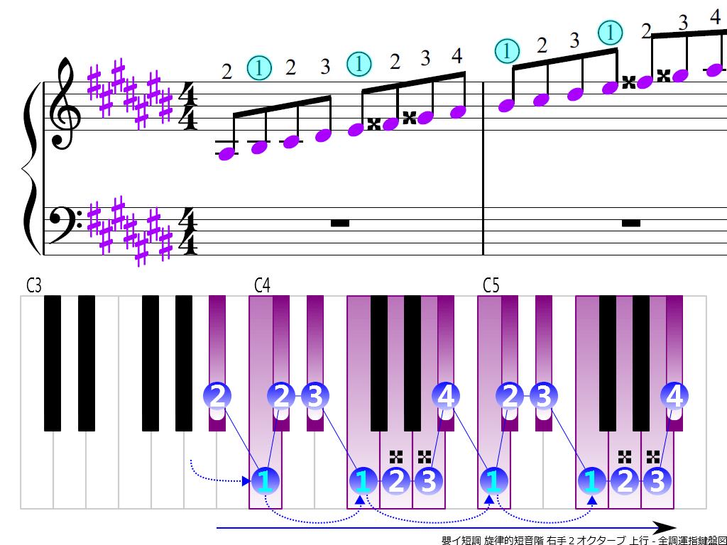 f3.-A-sharp-m-melodic-RH2-ascending