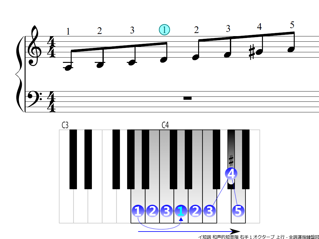 f3.-Am-harmonic-RH1-ascending