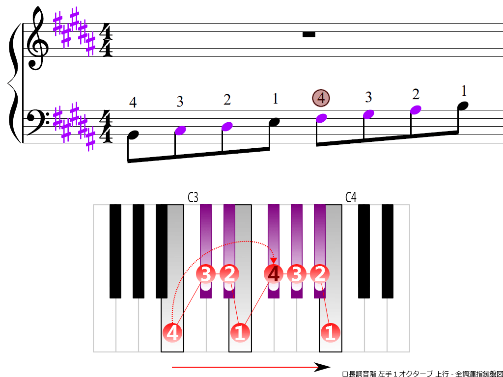 f3.-B-LH1-ascending