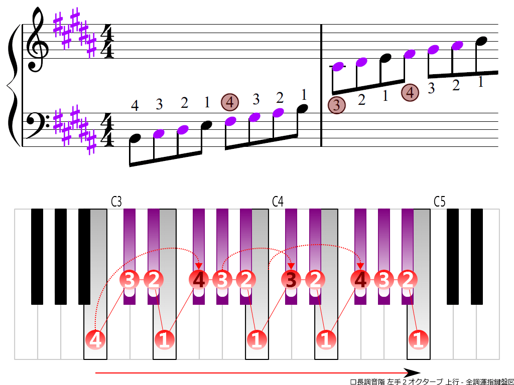 f3.-B-LH2-ascending