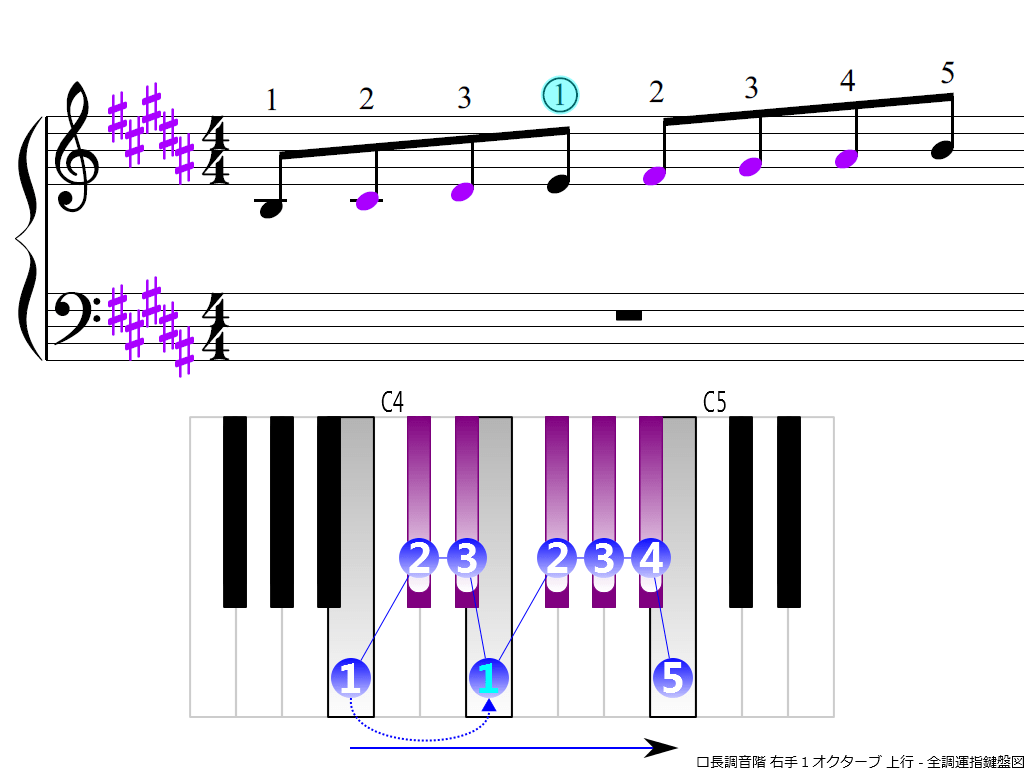 f3.-B-RH1-ascending