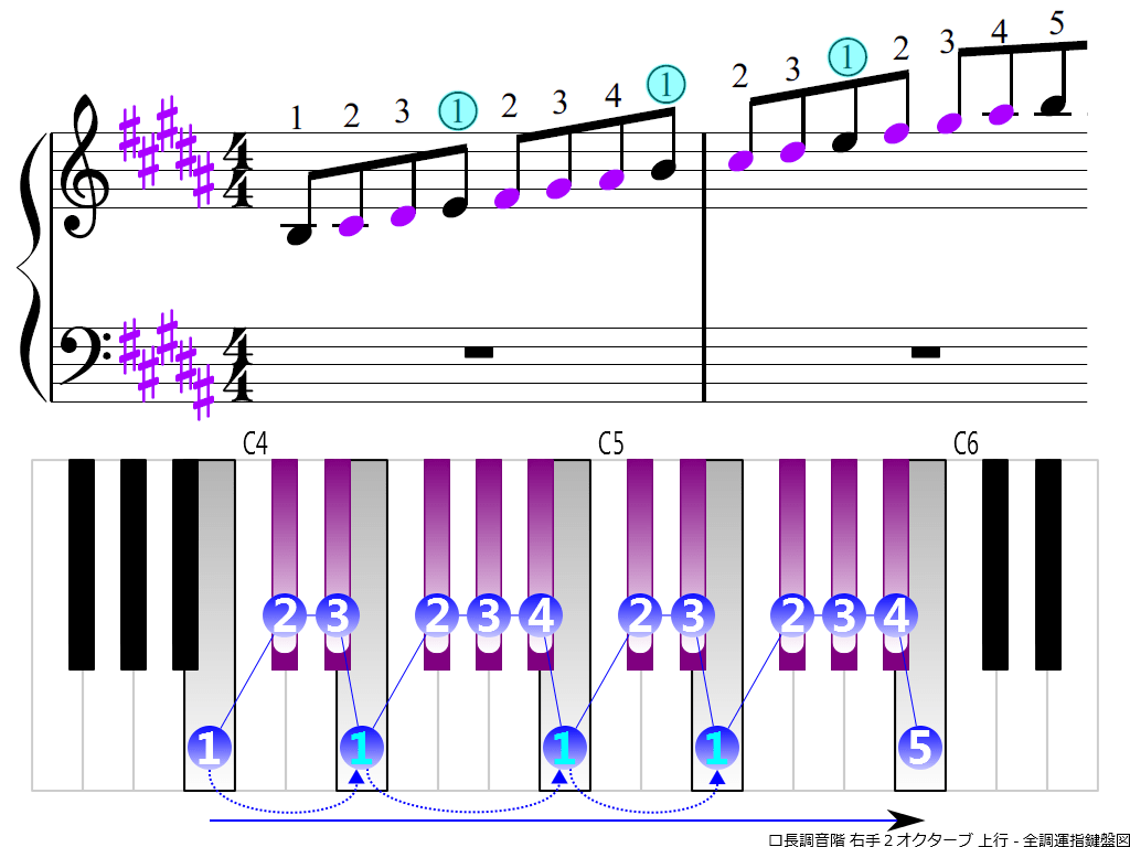 f3.-B-RH2-ascending