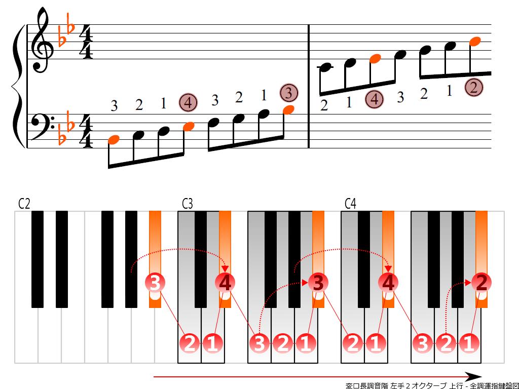 f3.-B-flat-LH2-ascending
