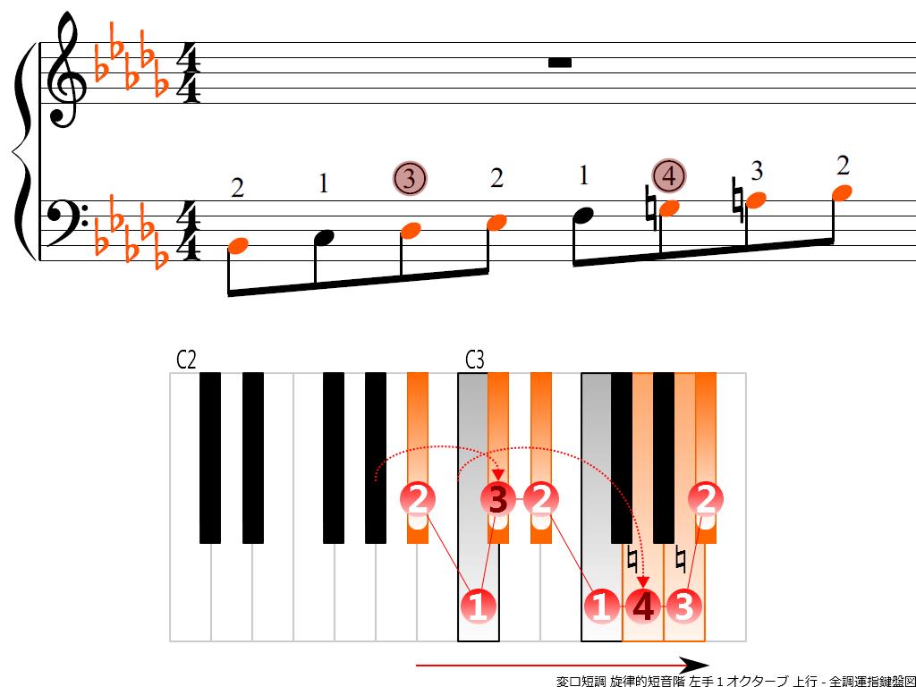 f3.-B-flat-m-melodic-LH1-ascending