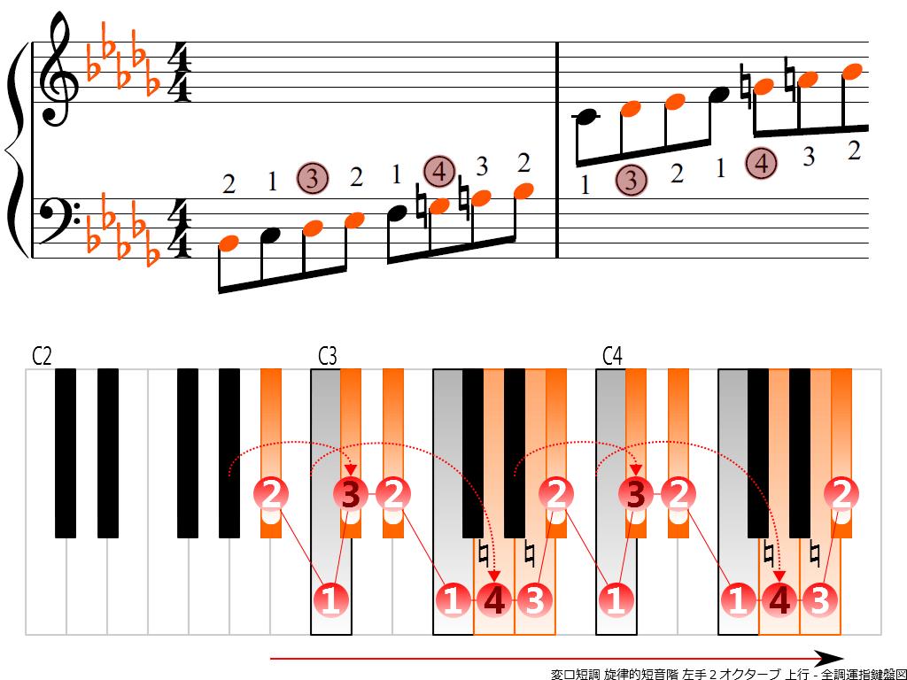 f3.-B-flat-m-melodic-LH2-ascending