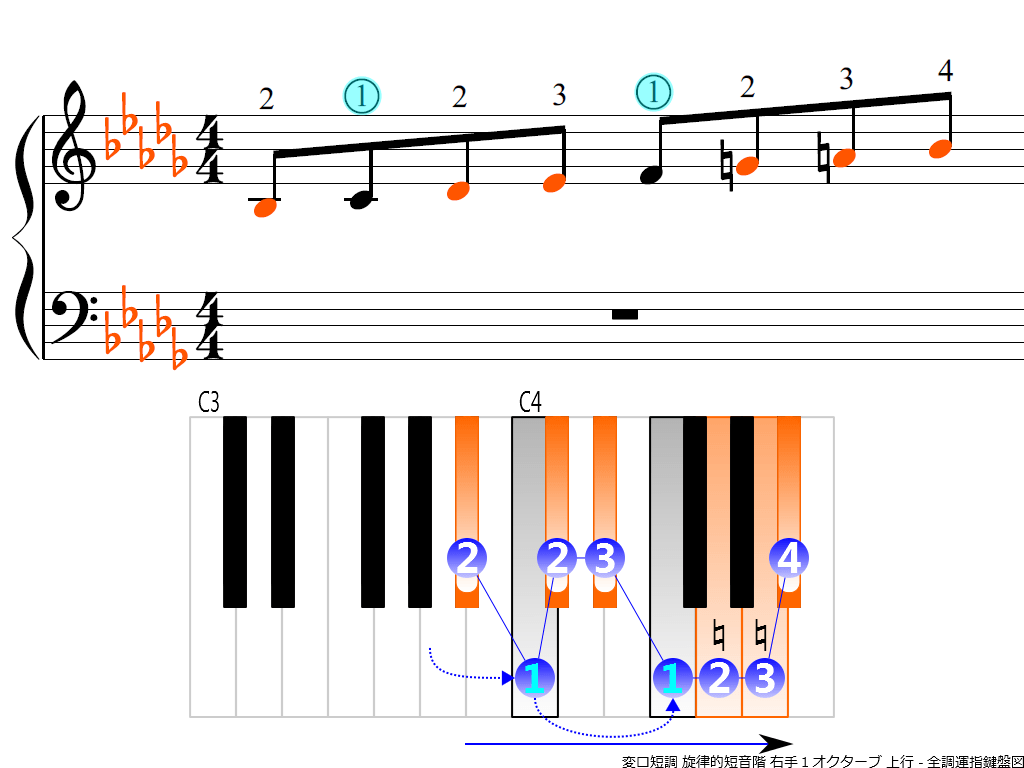 f3.-B-flat-m-melodic-RH1-ascending