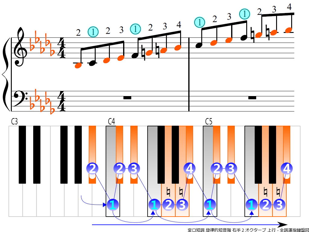 f3.-B-flat-m-melodic-RH2-ascending