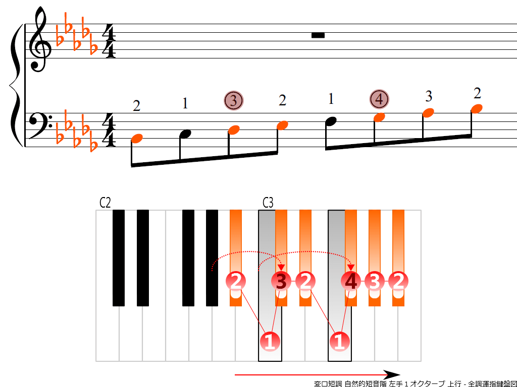 f3.-B-flat-m-natural-LH1-ascending