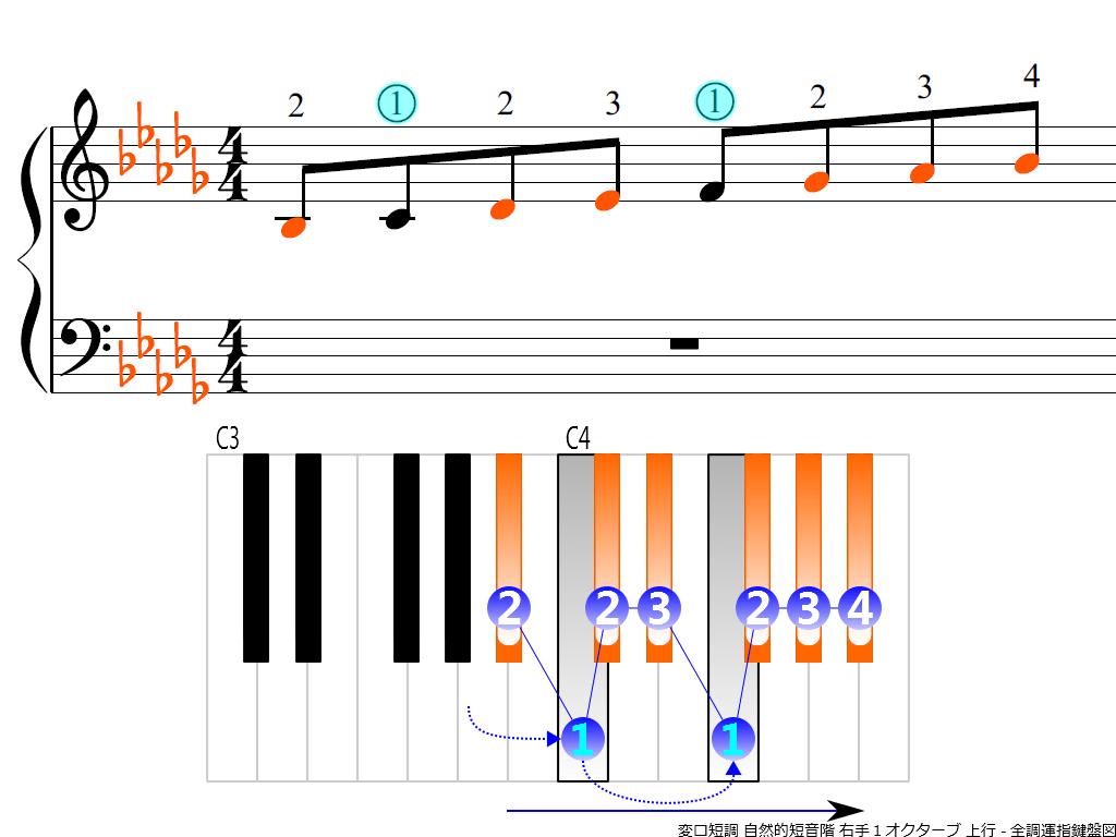 f3.-B-flat-m-natural-RH1-ascending