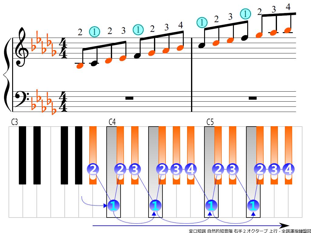 f3.-B-flat-m-natural-RH2-ascending