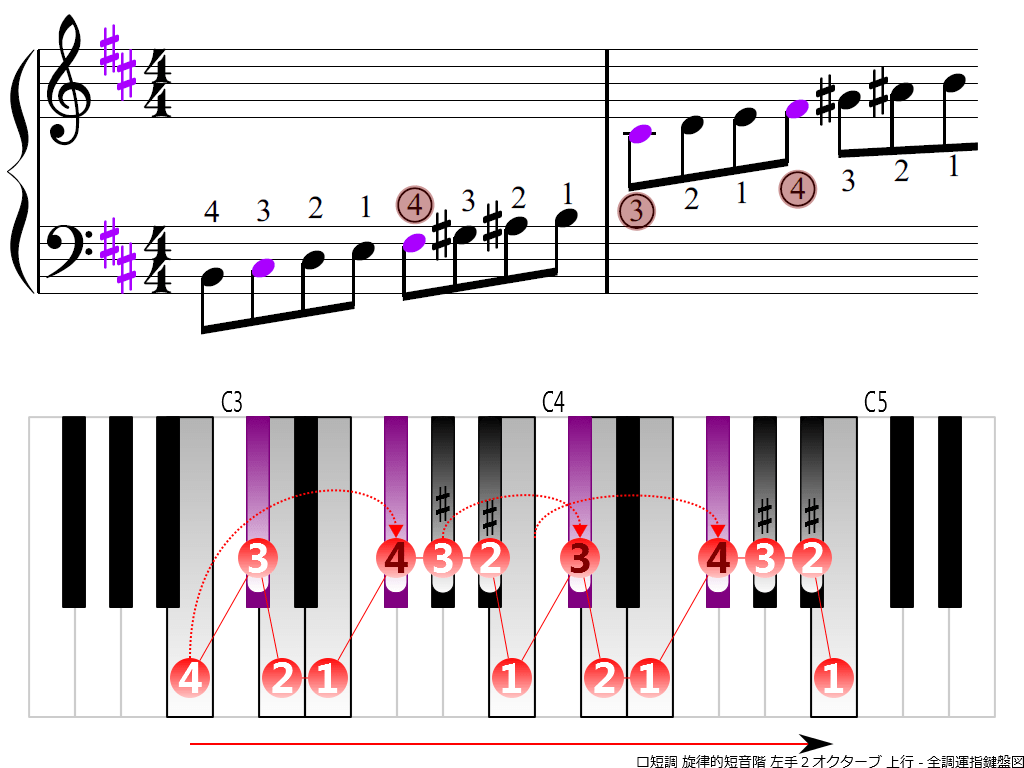 f3.-Bm-melodic-LH2-ascending