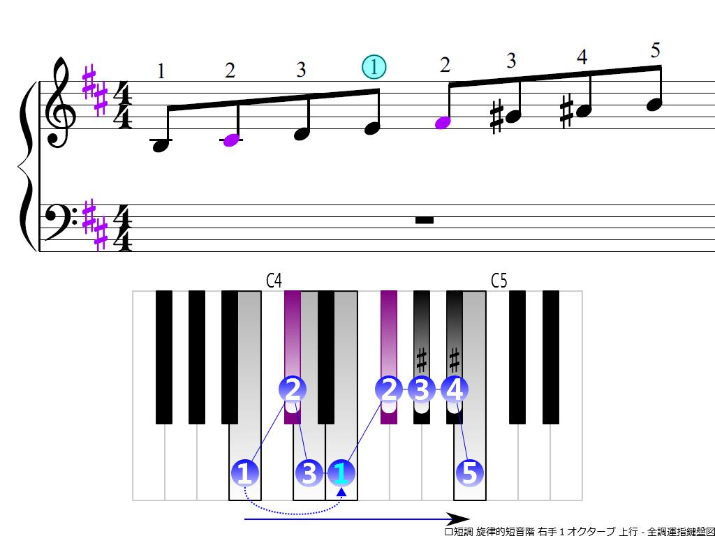 f3.-Bm-melodic-RH1-ascending