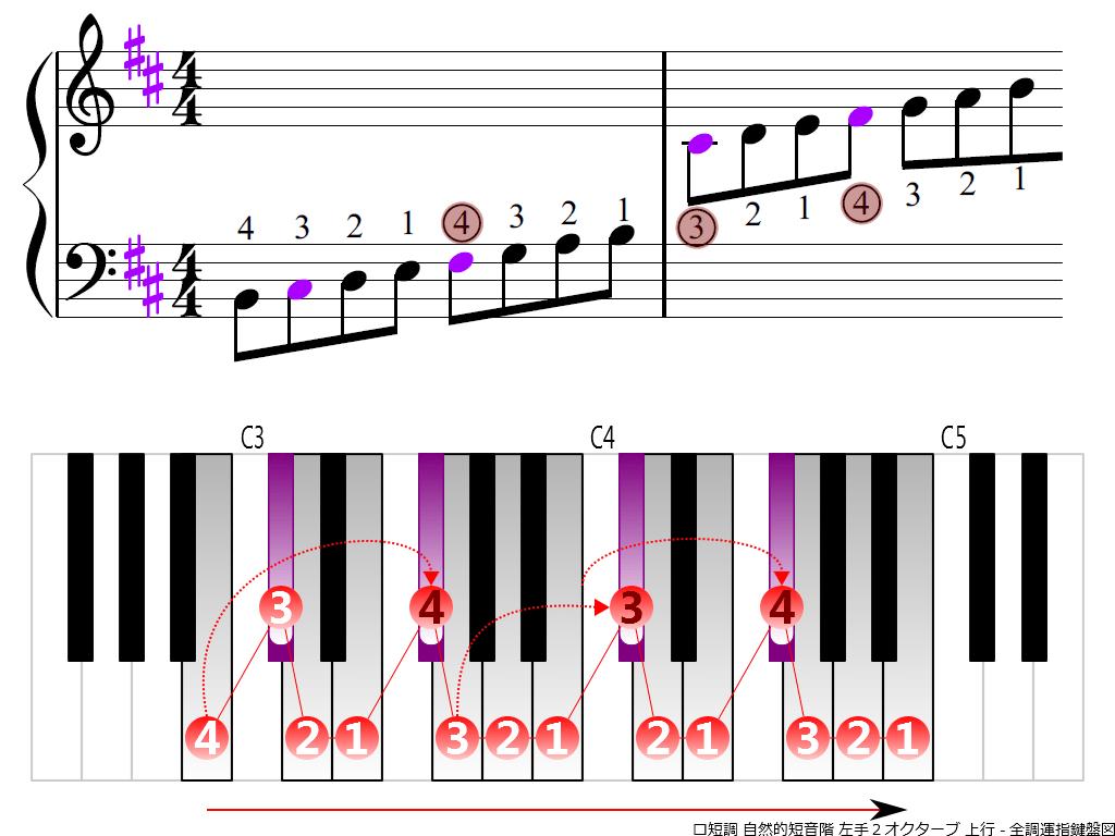 f3.-Bm-natural-LH2-ascending