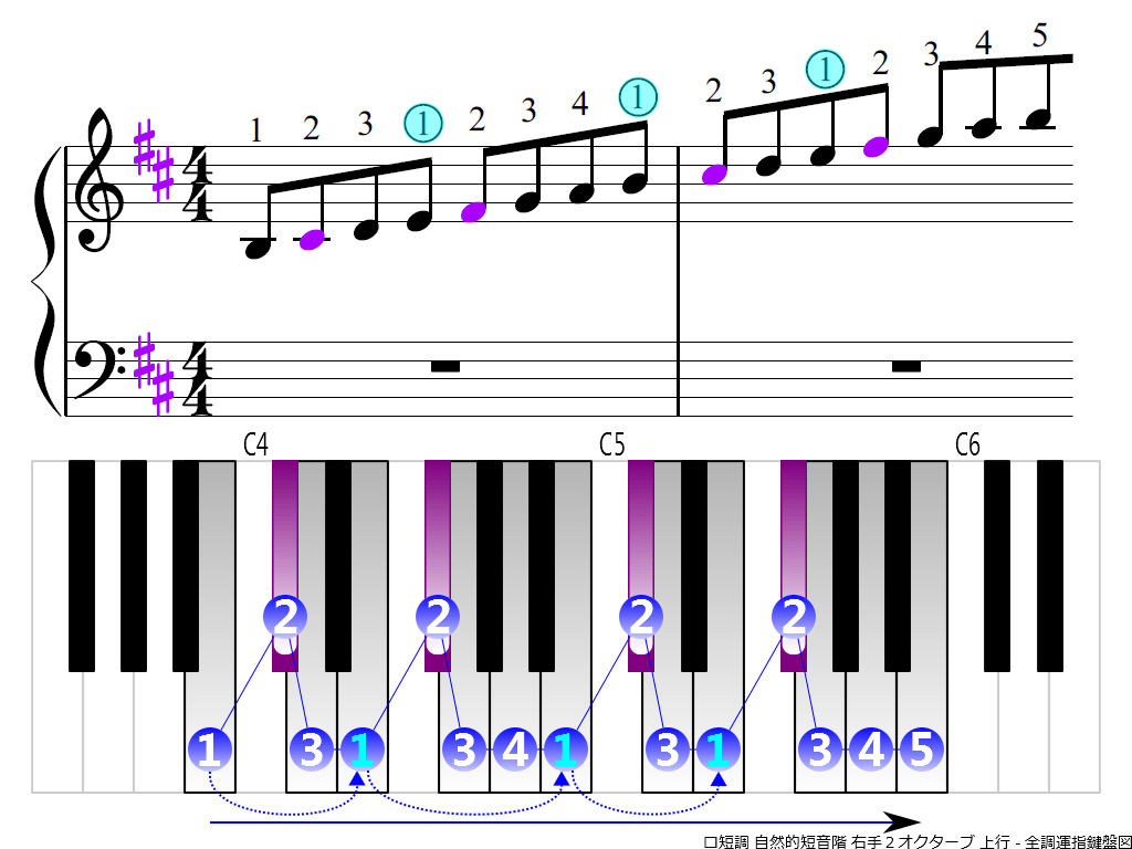 f3.-Bm-natural-RH2-ascending