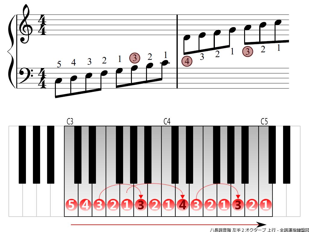 f3.-C-LH2-ascending