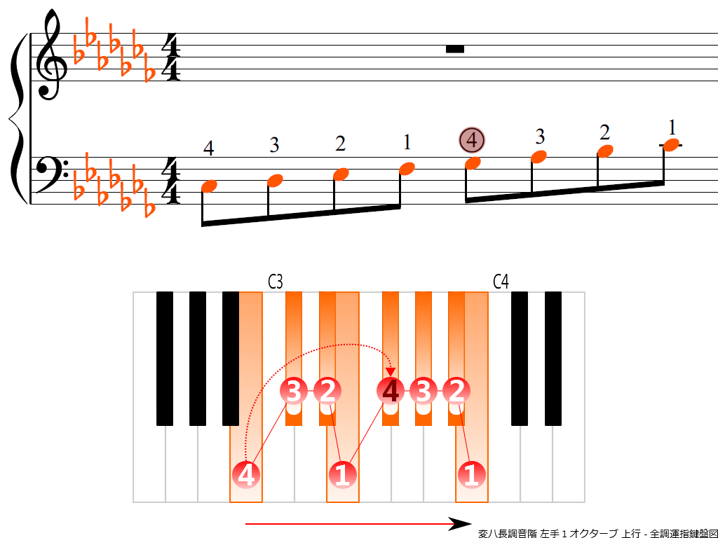 f3.-C-flat-LH1-ascending