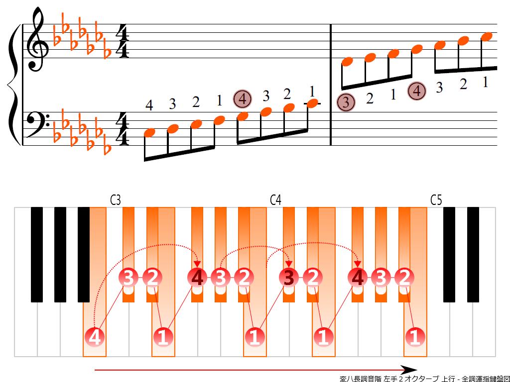 f3.-C-flat-LH2-ascending