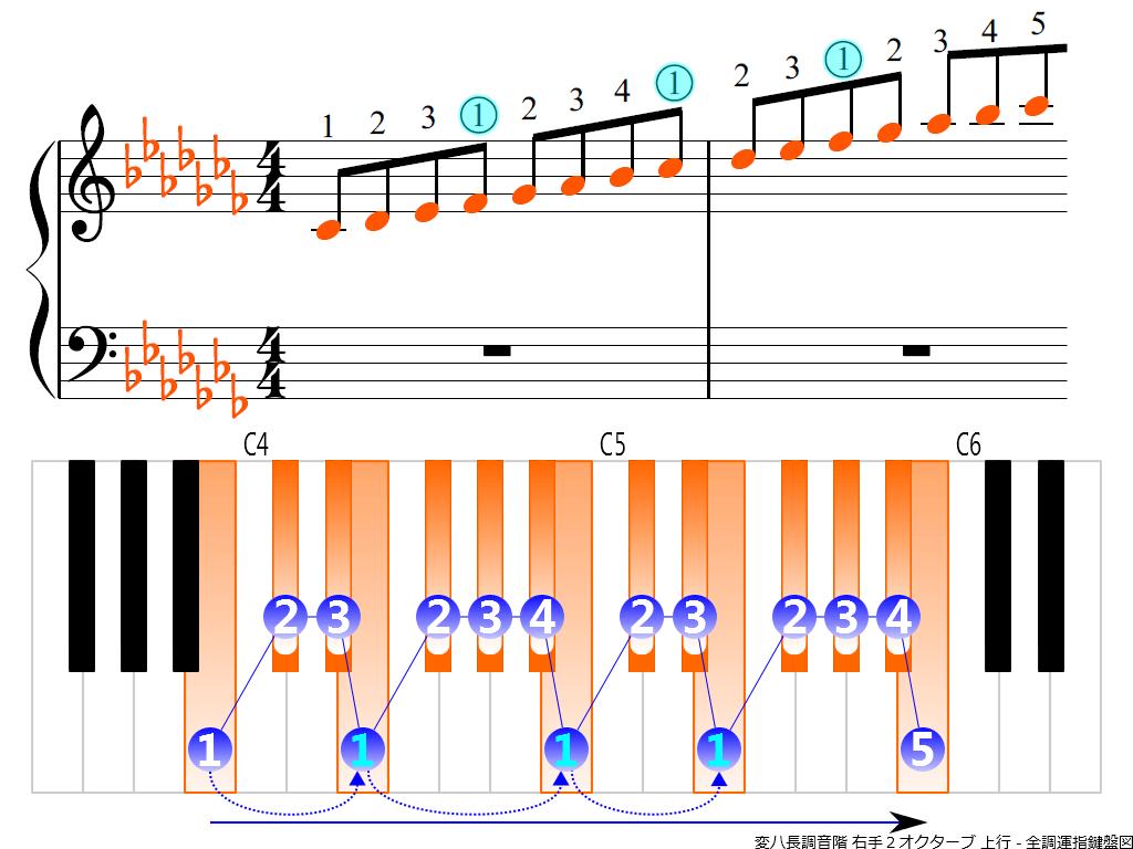 f3.-C-flat-RH2-ascending