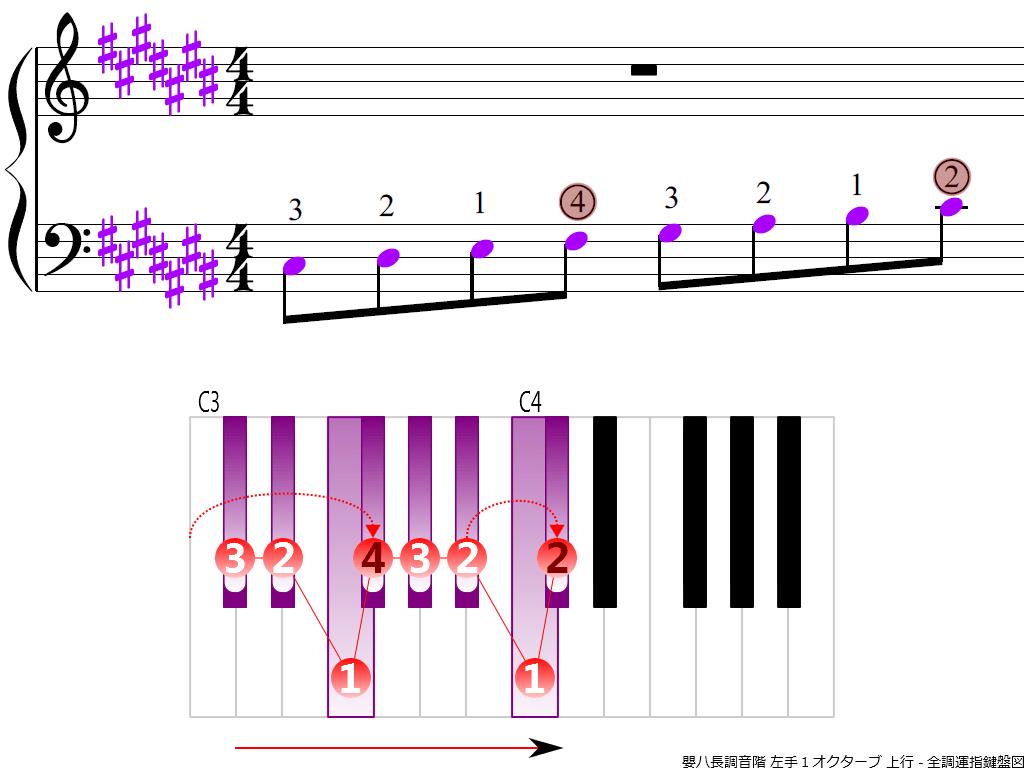 f3.-C-sharp-LH1-ascending