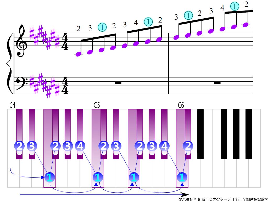 f3.-C-sharp-RH2-ascending