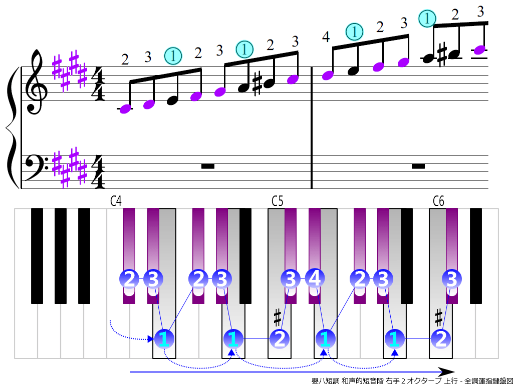 f3.-C-sharp-m-harmonic-RH2-ascending