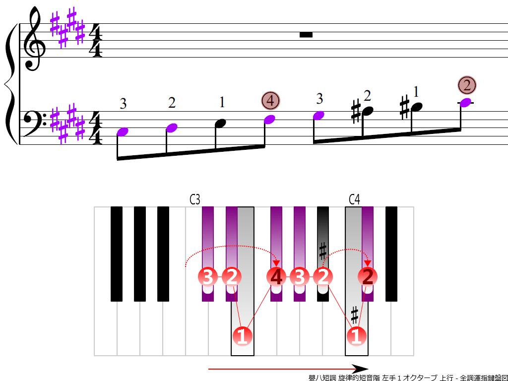 f3.-C-sharp-m-melodic-LH1-ascending