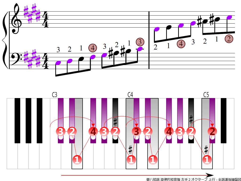 f3.-C-sharp-m-melodic-LH2-ascending