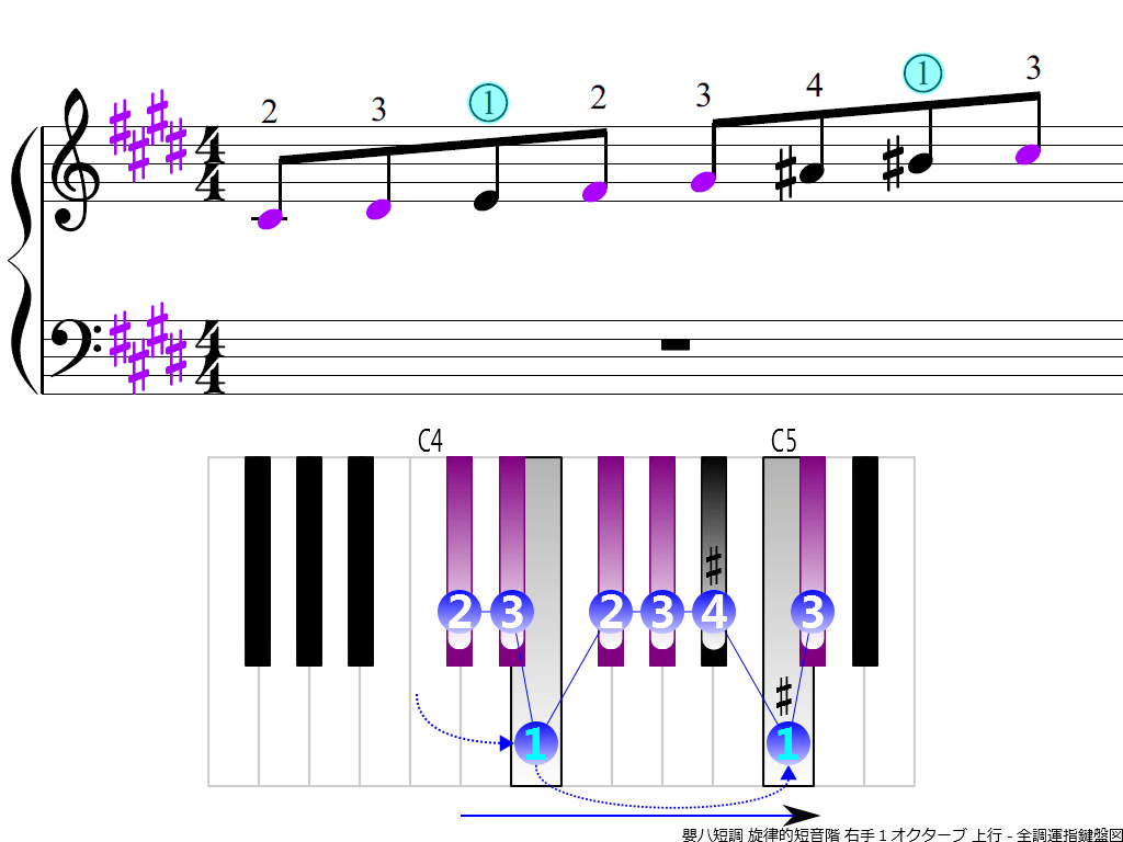 f3.-C-sharp-m-melodic-RH1-asdending