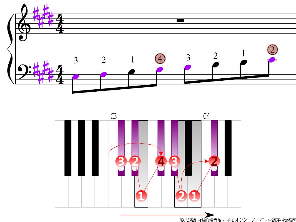 f3.-C-sharp-m-natural-LH1-ascending