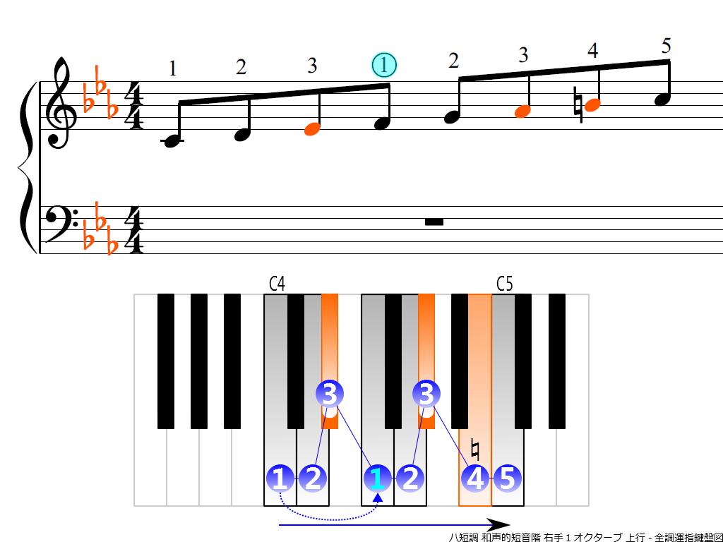 f3.-Cm-harmonic-RH1-ascending
