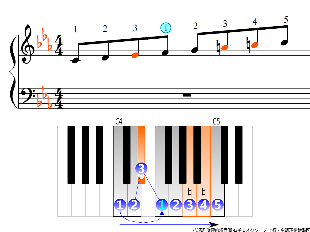 f3.-Cm-melodic-RH1-ascending