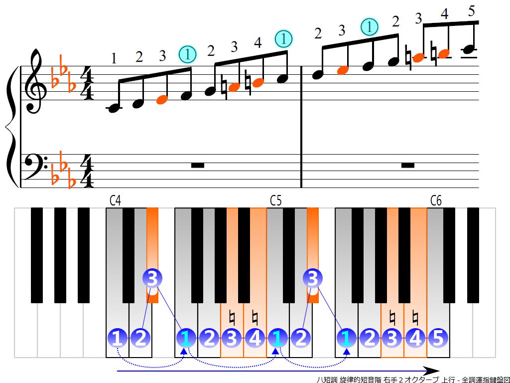 f3.-Cm-melodic-RH2-ascending