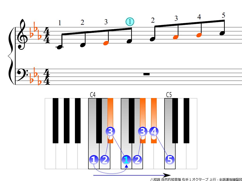 f3.-Cm-natural-RH1-ascending