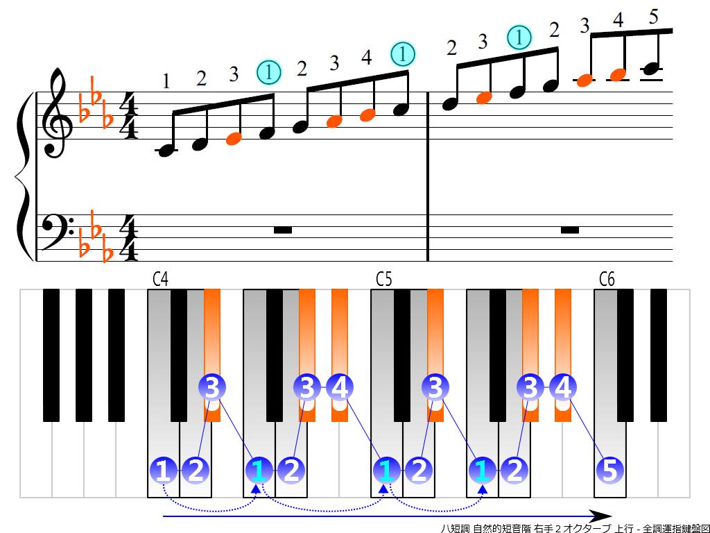 f3.-Cm-natural-RH2-ascending